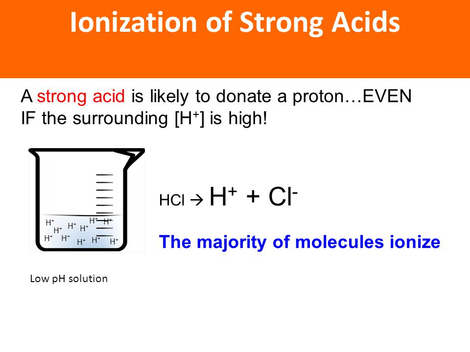 Ionization of Strong Acids