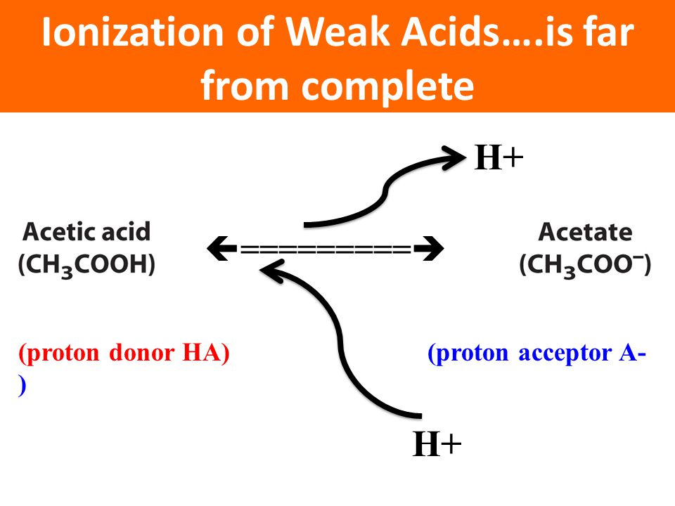 Ionization of Weak Acids….is far from complete