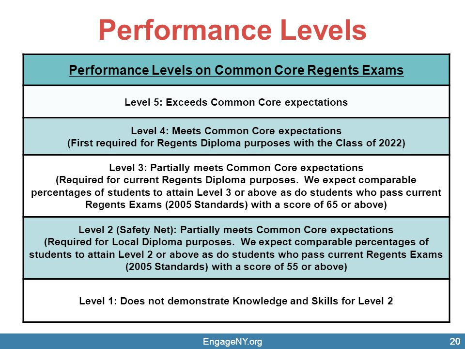 Performance Levels Performance Levels on Common Core Regents Exams
