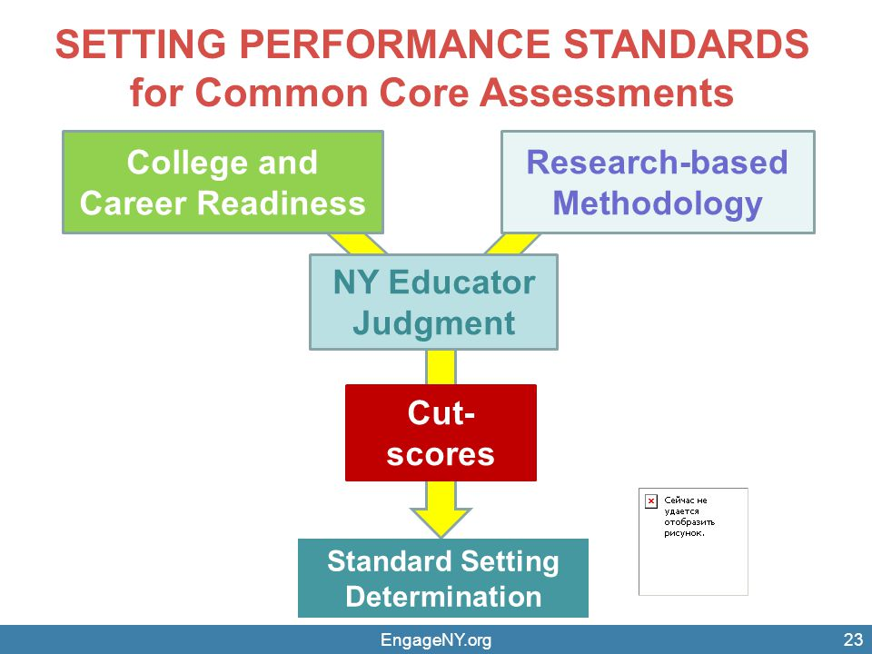 SETTING PERFORMANCE STANDARDS for Common Core Assessments