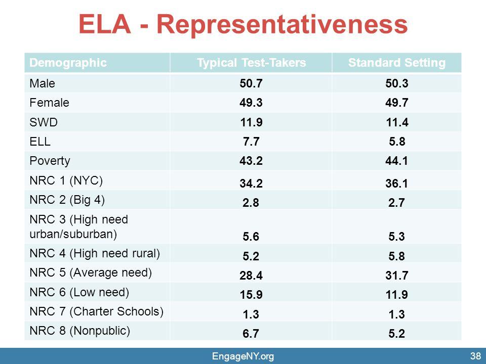ELA - Representativeness