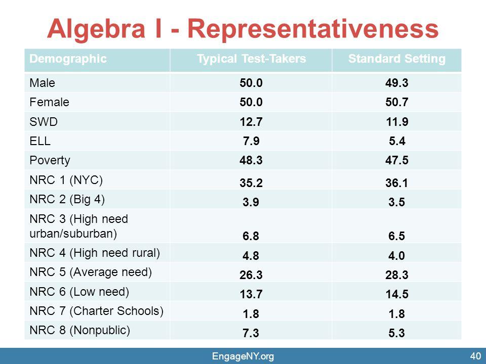 Algebra I - Representativeness