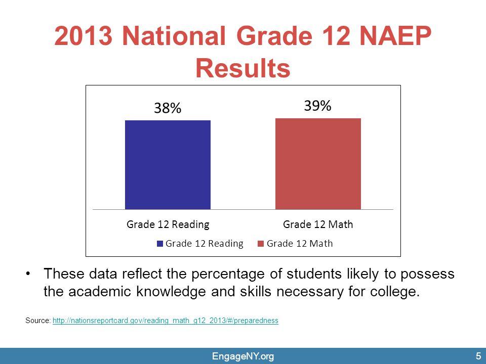 2013 National Grade 12 NAEP Results