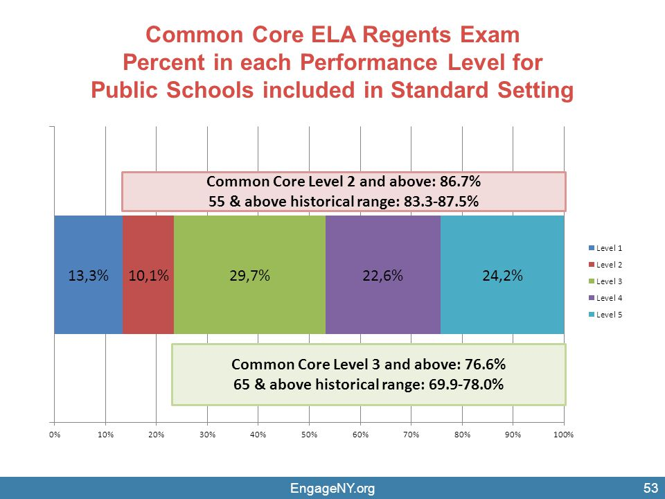 Common Core ELA Regents Exam Percent in each Performance Level for Public Schools included in Standard Setting