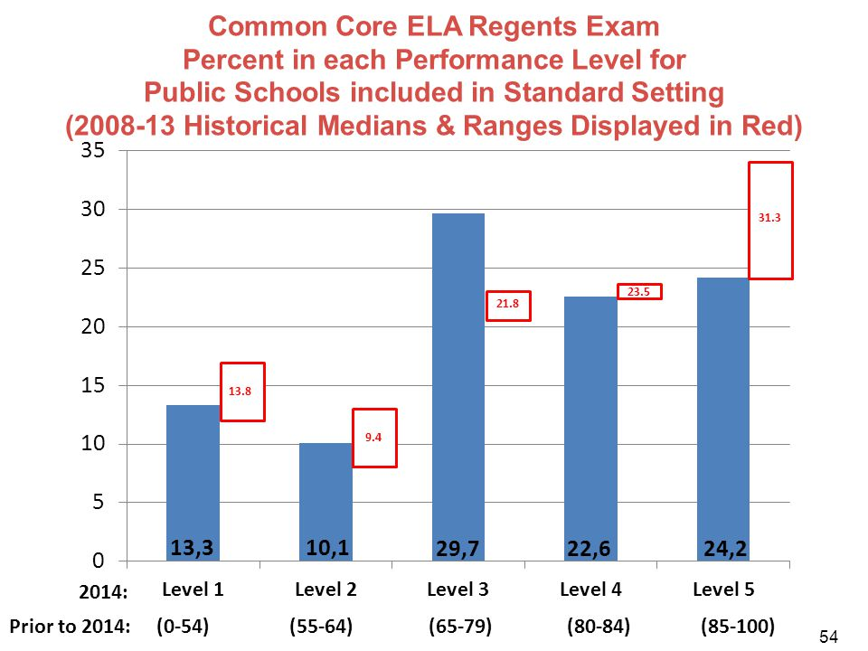 Common Core ELA Regents Exam Percent in each Performance Level for Public Schools included in Standard Setting (2008-13 Historical Medians & Ranges Displayed in Red)