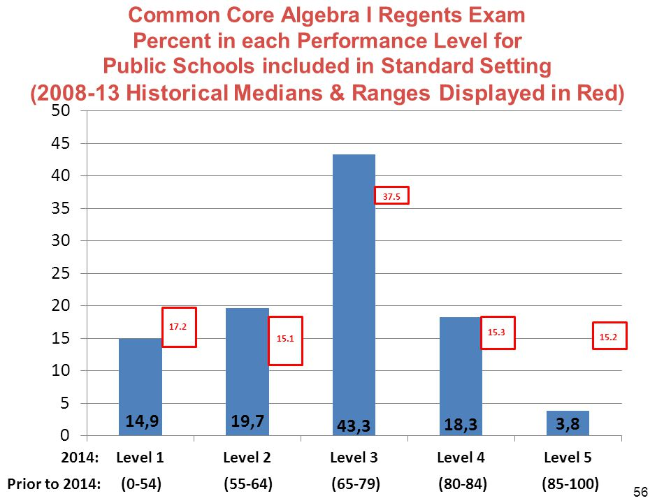 Common Core Algebra I Regents Exam Percent in each Performance Level for Public Schools included in Standard Setting (2008-13 Historical Medians & Ranges Displayed in Red)