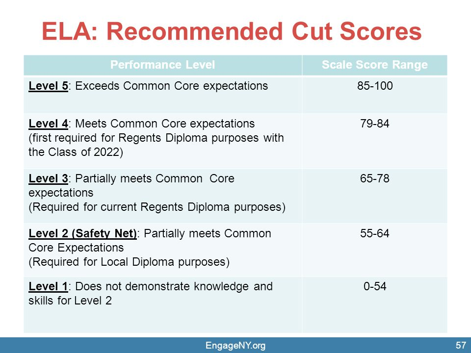 ELA: Recommended Cut Scores