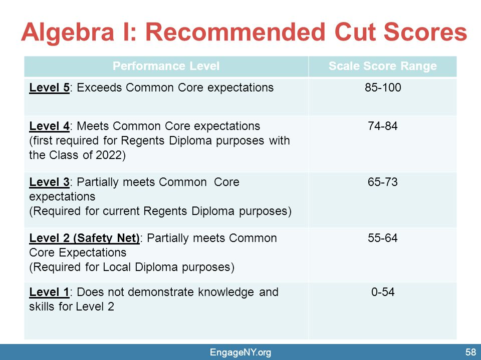 Algebra I: Recommended Cut Scores