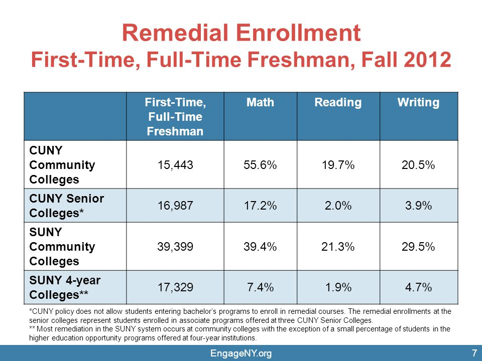 Remedial Enrollment First-Time, Full-Time Freshman, Fall 2012