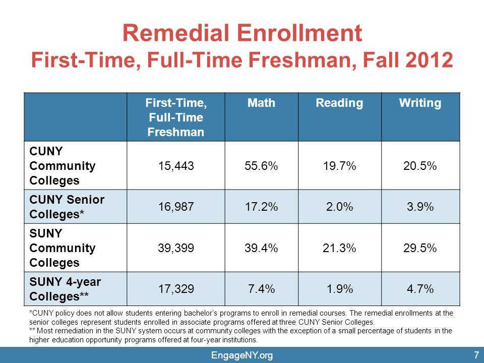 Remedial Enrollment First-Time, Full-Time Freshman, Fall 2012