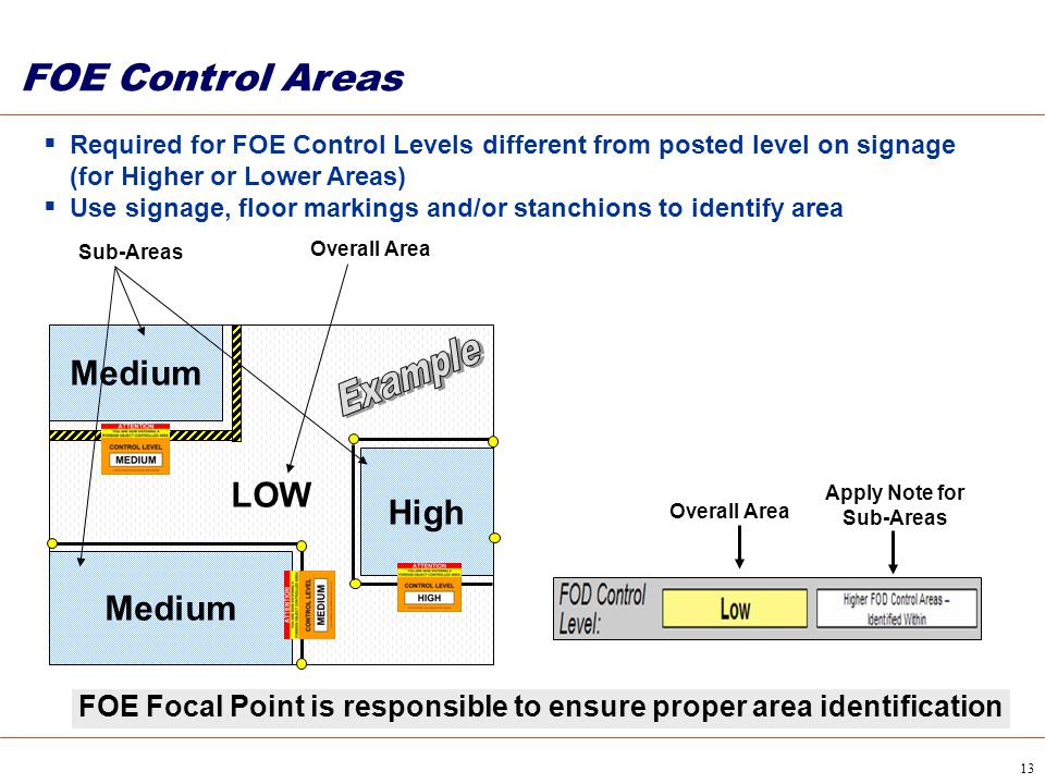FOE Control Areas Medium Example LOW High Medium