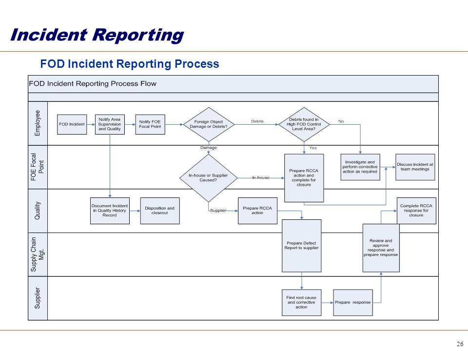 Incident Reporting FOD Incident Reporting Process