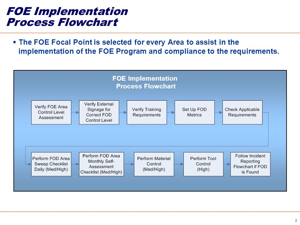 FOE Implementation Process Flowchart
