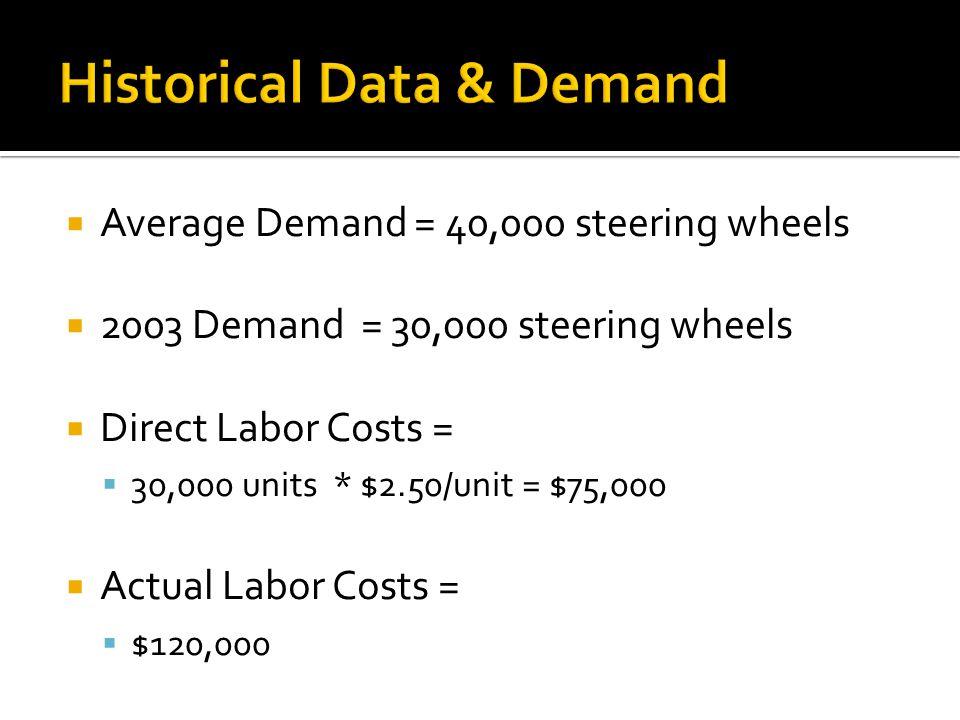 Historical Data & Demand