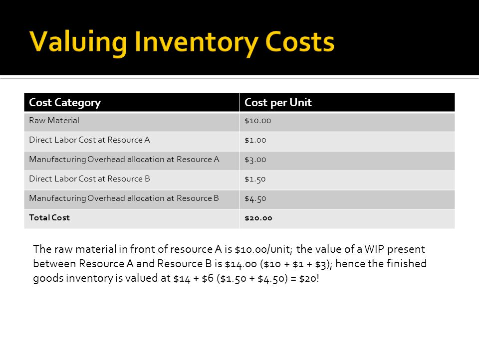 Valuing Inventory Costs
