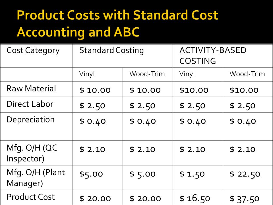 Product Costs with Standard Cost Accounting and ABC