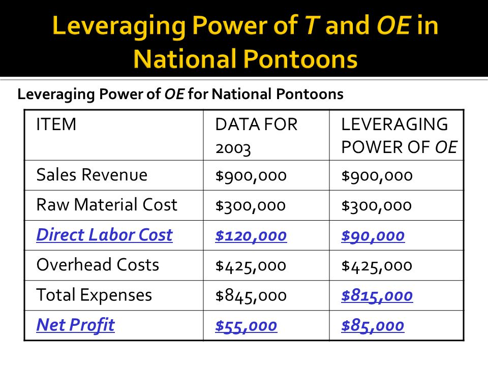 Leveraging Power of T and OE in National Pontoons