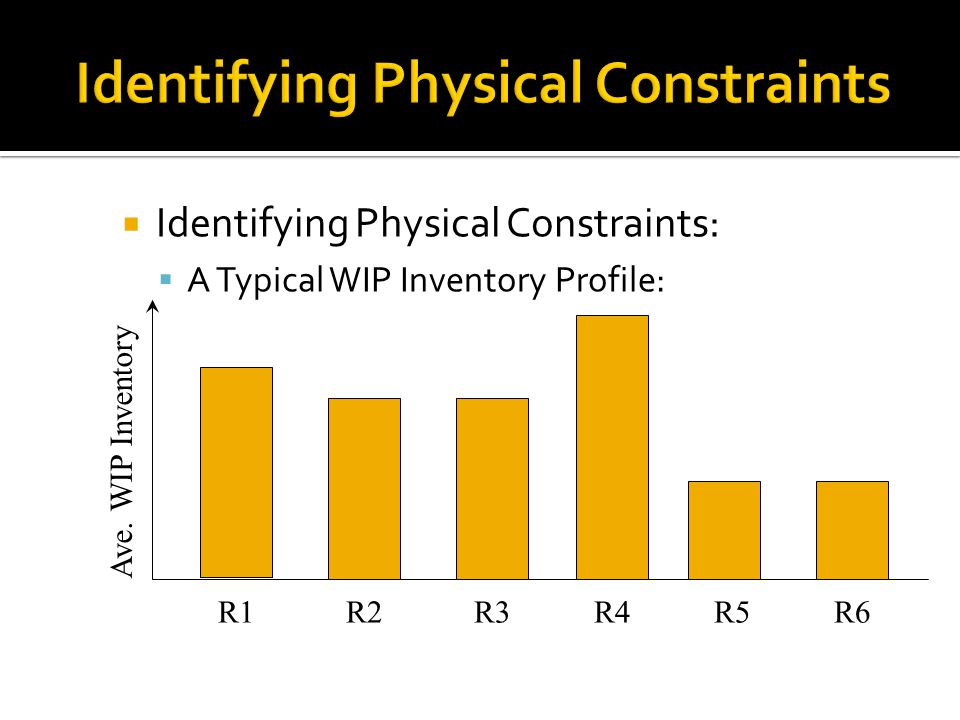 Identifying Physical Constraints