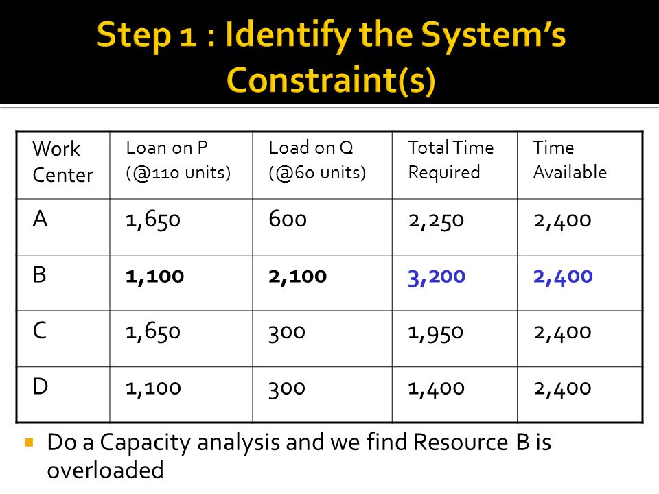 Step 1 : Identify the System's Constraint(s)