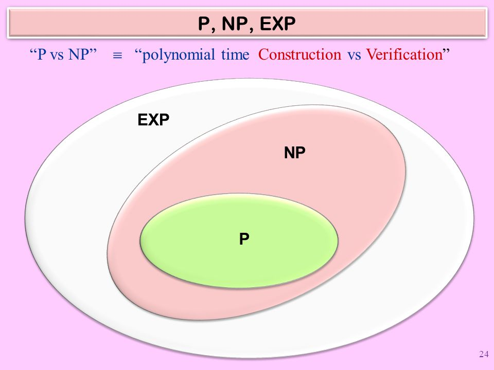 P, NP, EXP P vs NP  polynomial time Construction vs Verification
