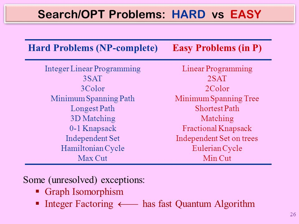 Search/OPT Problems: HARD vs EASY
