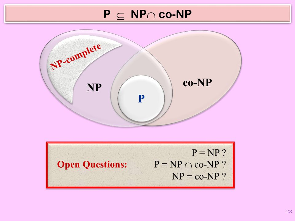 P  NP co-NP co-NP NP P NP-complete P = NP