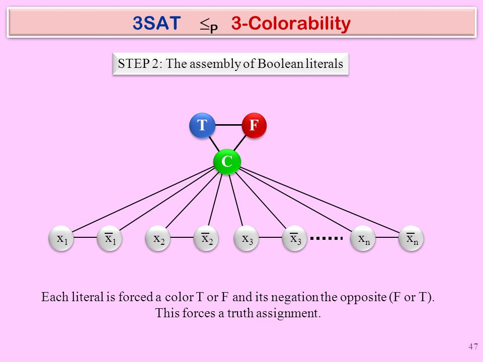 3SAT P 3-Colorability T F C STEP 2: The assembly of Boolean literals