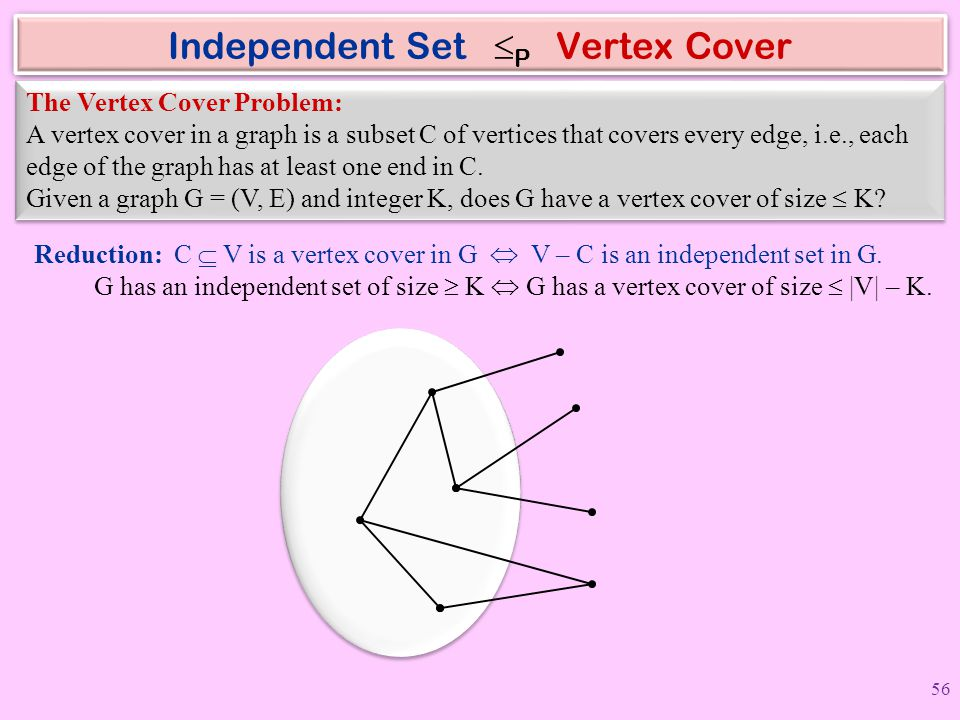 Independent Set P Vertex Cover