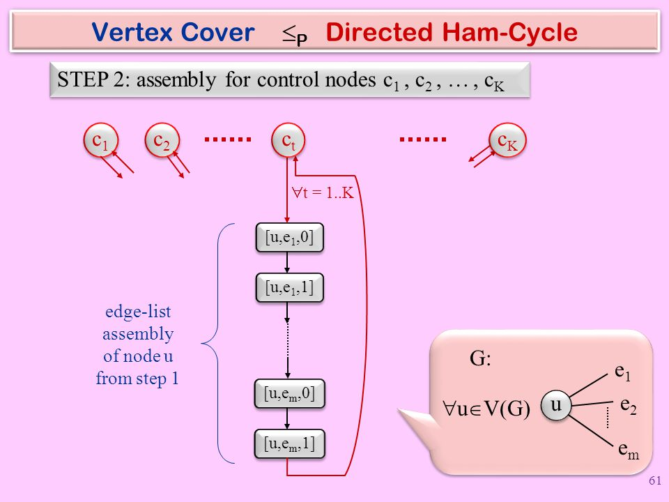 Vertex Cover P Directed Ham-Cycle