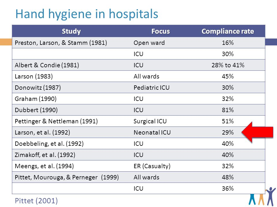Hand hygiene in hospitals