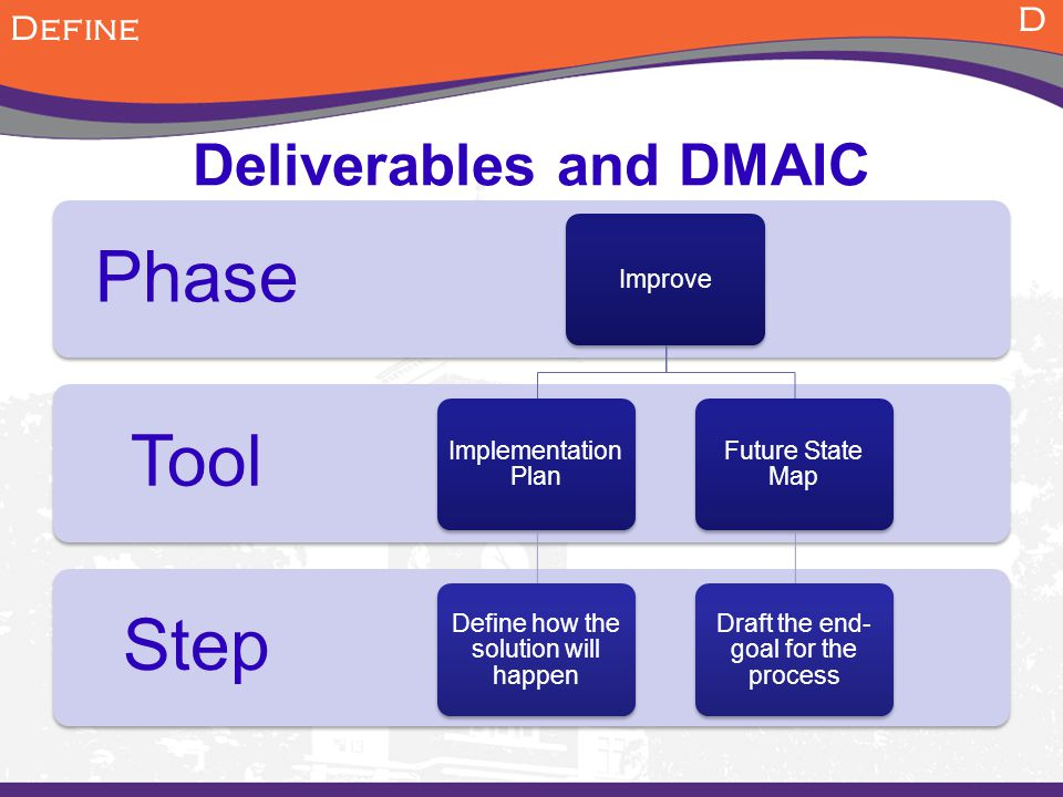 Deliverables and DMAIC