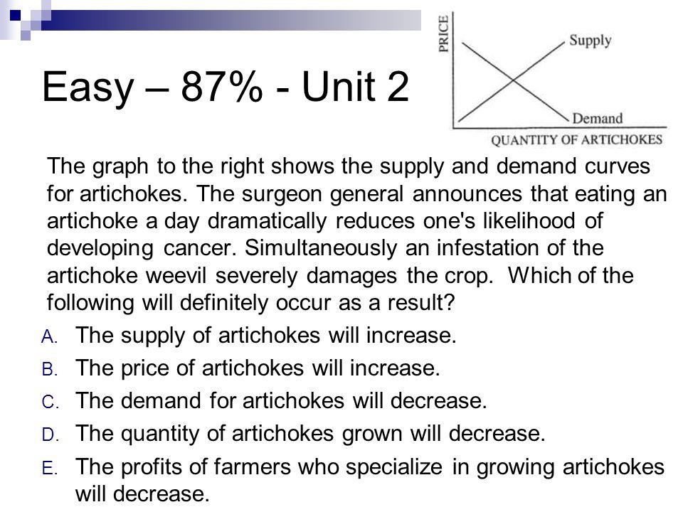 Easy – 87% - Unit 2