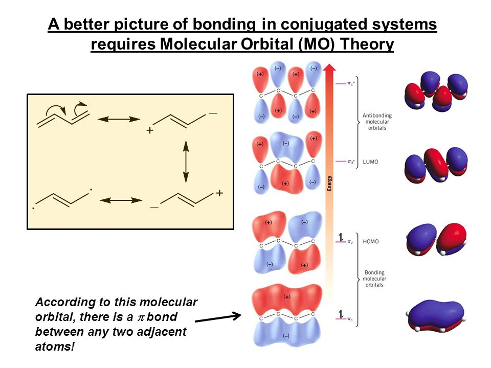 A better picture of bonding in conjugated systems requires Molecular Orbital (MO) Theory