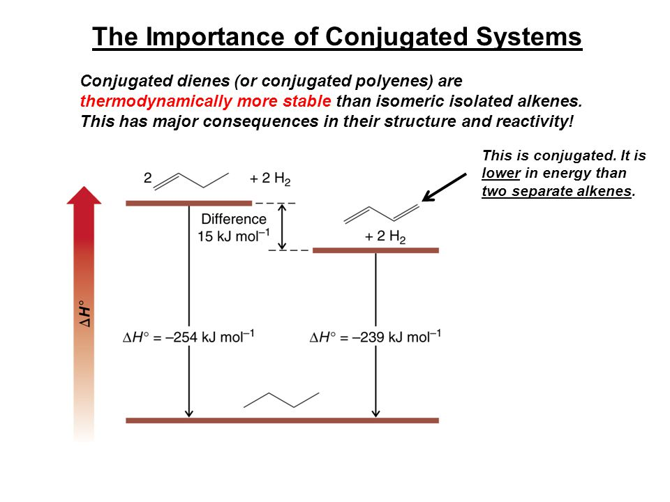 The Importance of Conjugated Systems