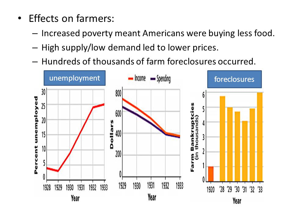 Effects on farmers: Increased poverty meant Americans were buying less food. High supply/low demand led to lower prices.