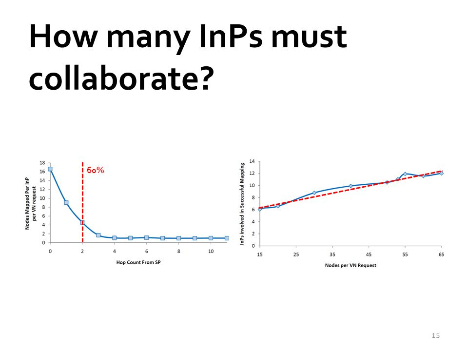 How many InPs must collaborate