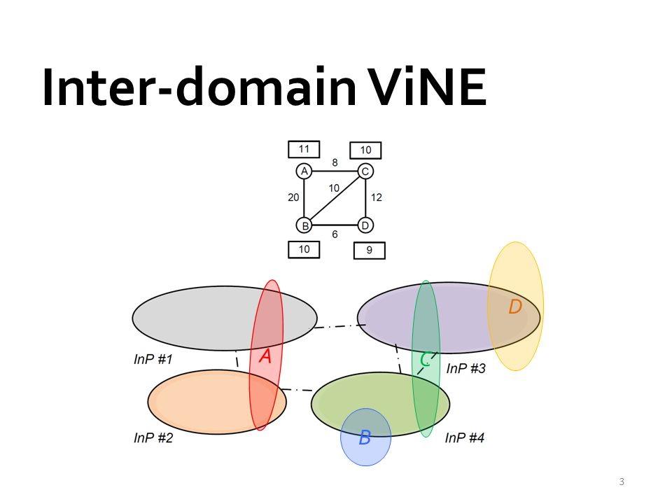 Inter-domain ViNE D A C B