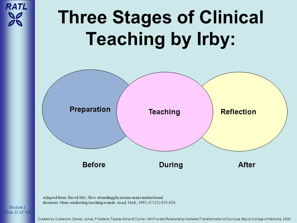 Three Stages of Clinical Teaching by Irby: