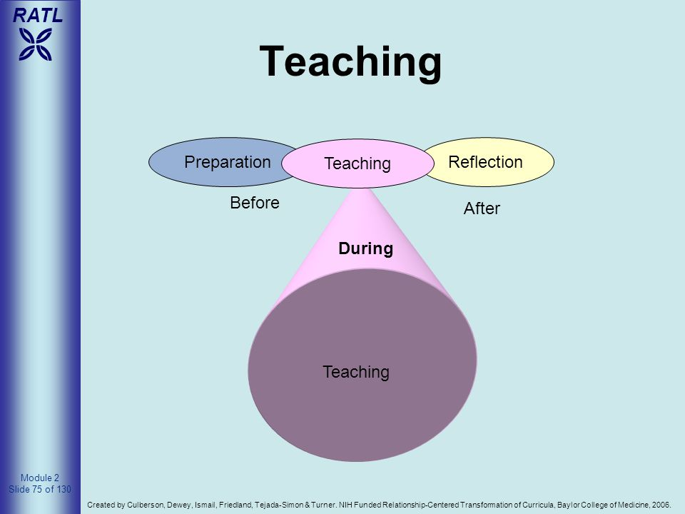 Teaching Teaching Before During Preparation Reflection After