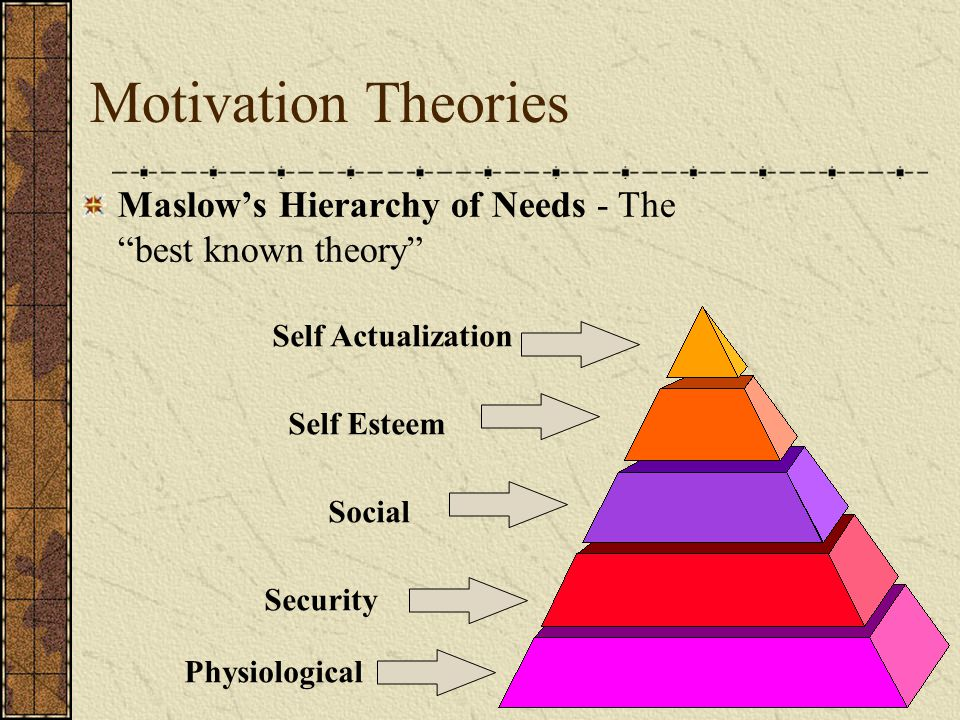 Motivation Theories Maslow's Hierarchy of Needs - The best known theory Self Actualization. Self Esteem.