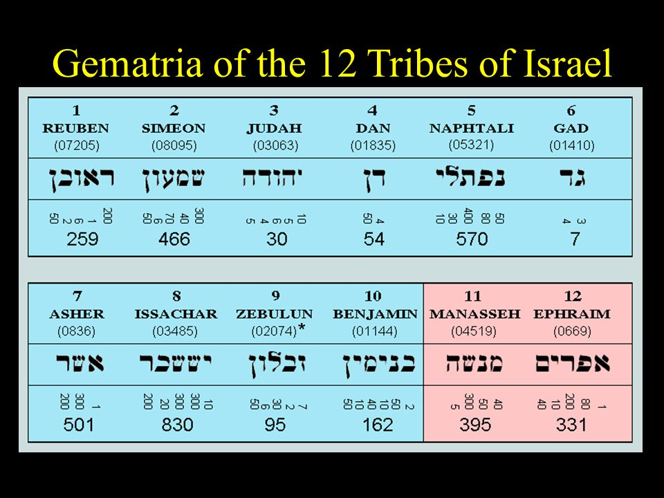 Gematria of the 12 Tribes of Israel
