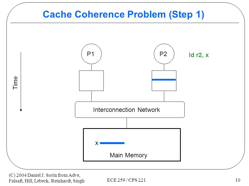 Cache Coherence Problem (Step 1)