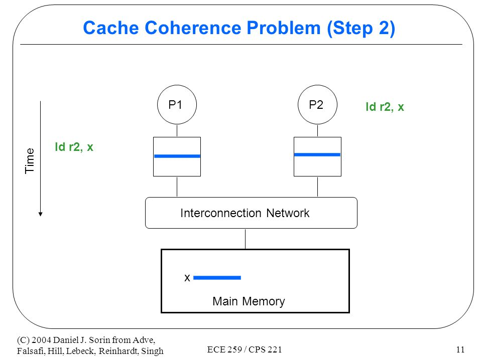 Cache Coherence Problem (Step 2)