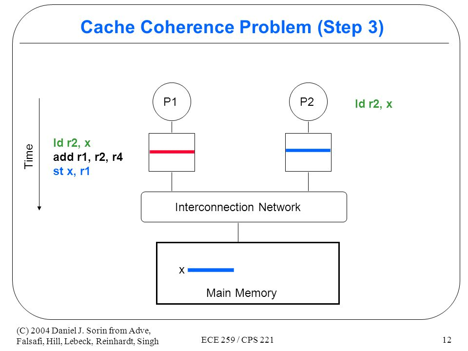 Cache Coherence Problem (Step 3)