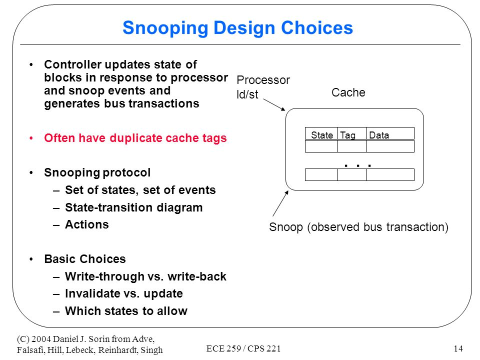 Snooping Design Choices