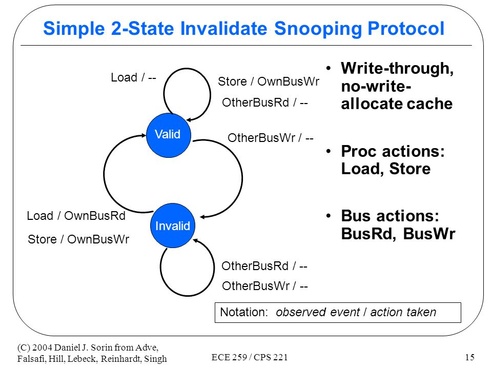 Simple 2-State Invalidate Snooping Protocol