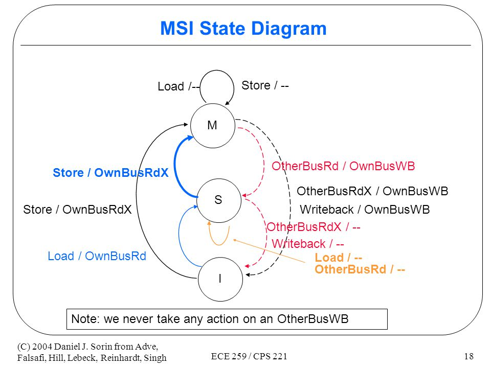 MSI State Diagram Load /-- Store / -- M OtherBusRd / OwnBusWB