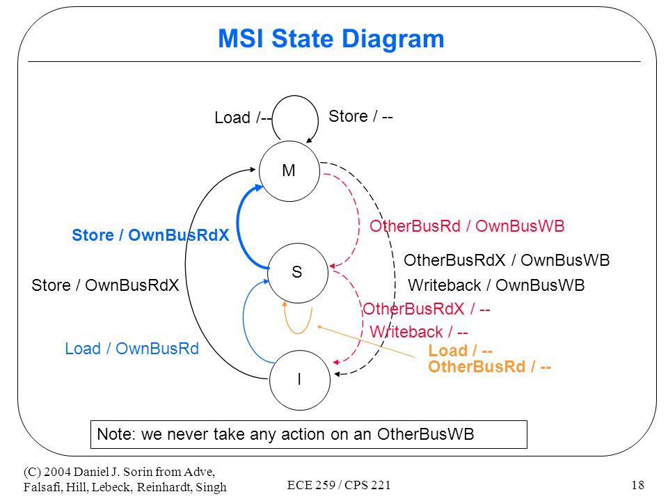 MSI State Diagram Load /-- Store / -- M OtherBusRd / OwnBusWB