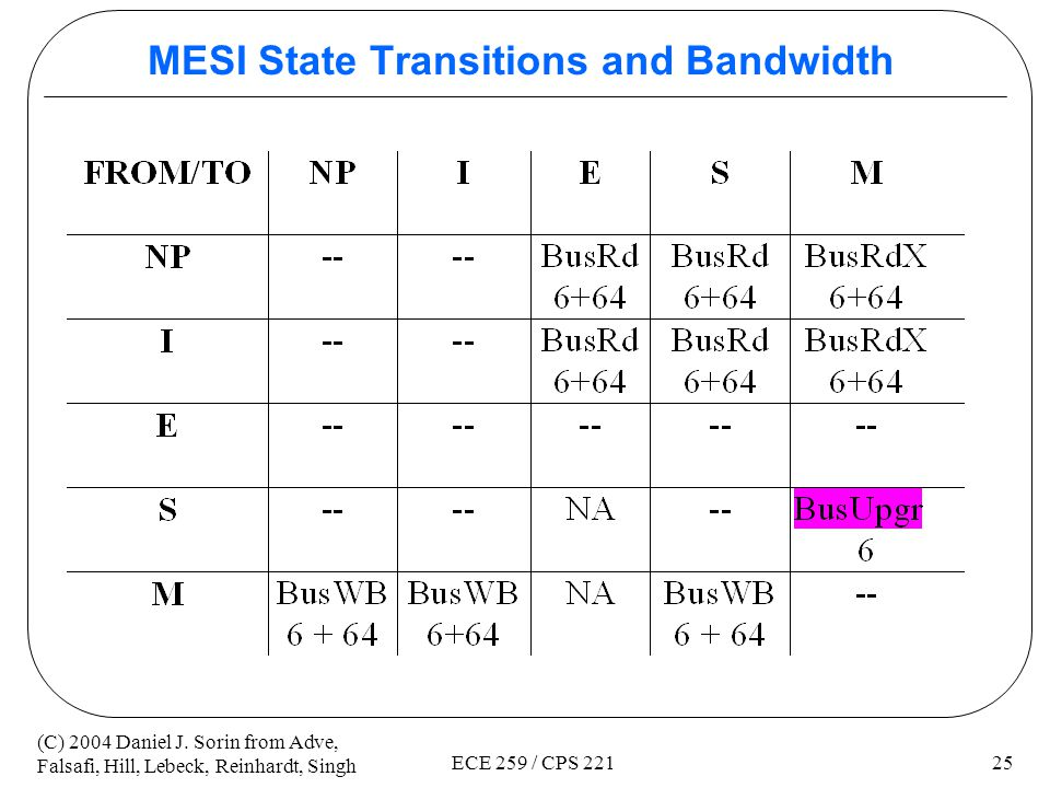 MESI State Transitions and Bandwidth