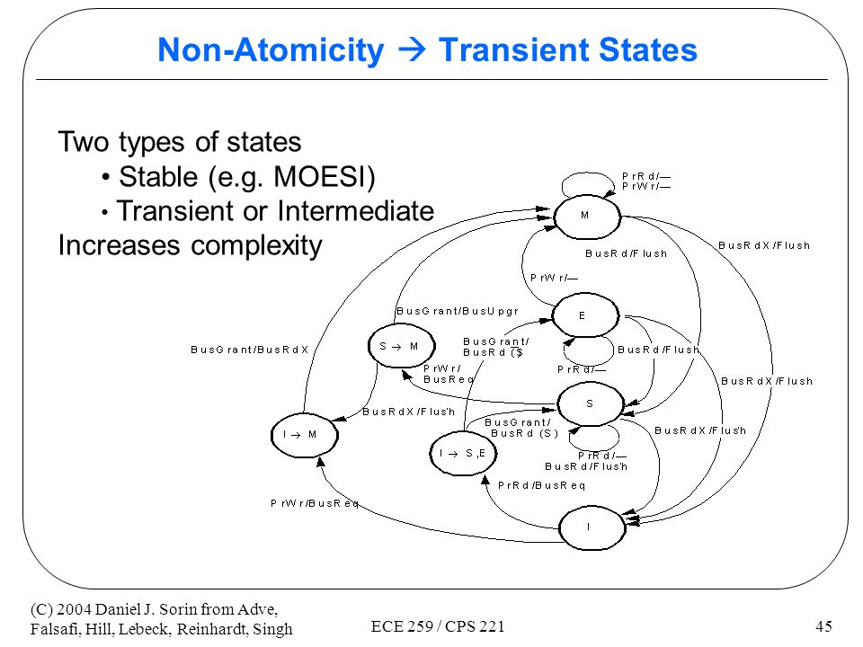 Non-Atomicity  Transient States